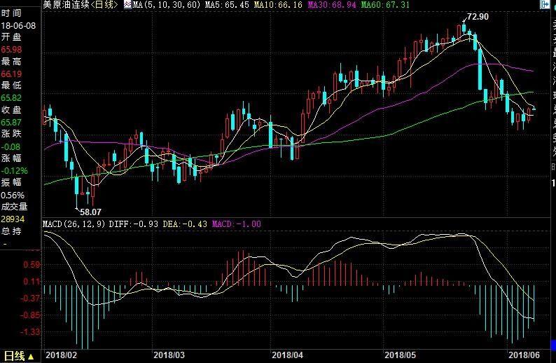 油价回落或只是暂时,三大特征暗示油价将上涨