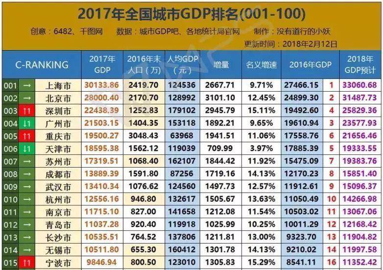 美国gdp增长率_苏州人均gdp增长率
