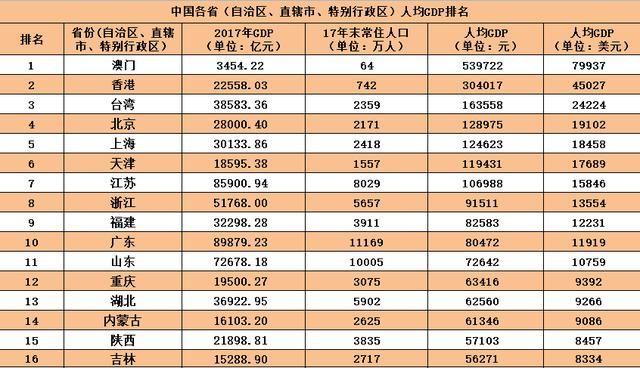 全国人均gdp排名_2018年各省人均GDP排名中国人均GDP在世界排名 表 闽南网