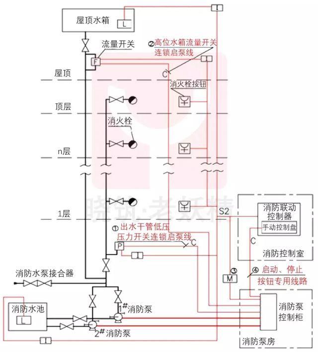 1.消火栓使用时,系统内出水干管上的低压压力开关、高位消防水箱出水管上设置的流量开关,或报警阀压力开关等均有相应的反应,这些信号可以作为触发信号,直接控制启动消火栓泵,可以不受消防联动控制器处于自动或手动状态影响。