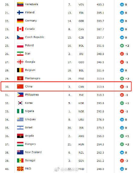 国际篮联世界排名:中国男篮下降1位 亚太区仅