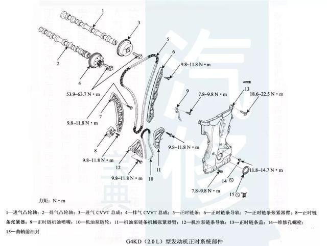 现代起亚发动机正时安装示意图(下)
