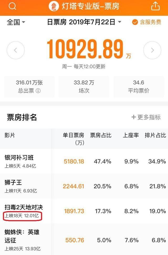 《扫毒2》破12亿,刘德华将超越周润发、郭富城,无法撼动梁朝伟