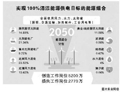 各类太阳能发电的占比高达57%,海陆风力发电的比例也达到37%左右,余下