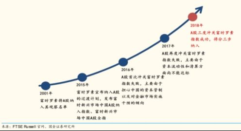 """全球指数巨头大举""""加仓""""两倍 87只个股成""""新宠""""!超千亿外资下周进场扫货!"""