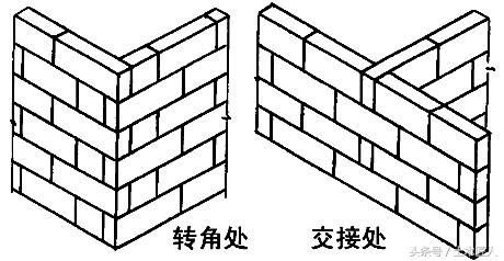 建筑工程砌筑施工及二次结构施工过程技术与质量管理
