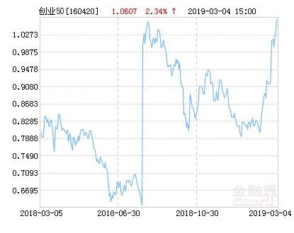 华安创业板50指数分级净值上涨2.34% 请保持