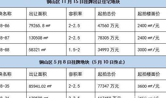 """重要信号!徐州""""地价""""降了,2019是买房好时机?"""