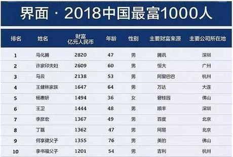 2018中国富豪1000人榜单 2018中国首富易主到