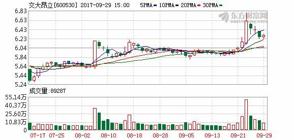 交大昂立:近日出售兴业证券4995万股
