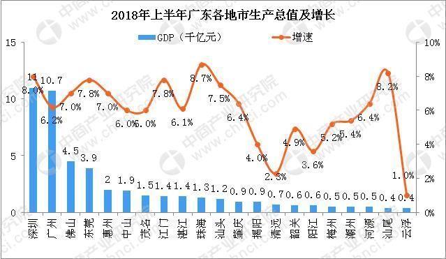 【推荐】2018年上半年广东各市经济PK:云浮GDP仅为深圳的3.6%