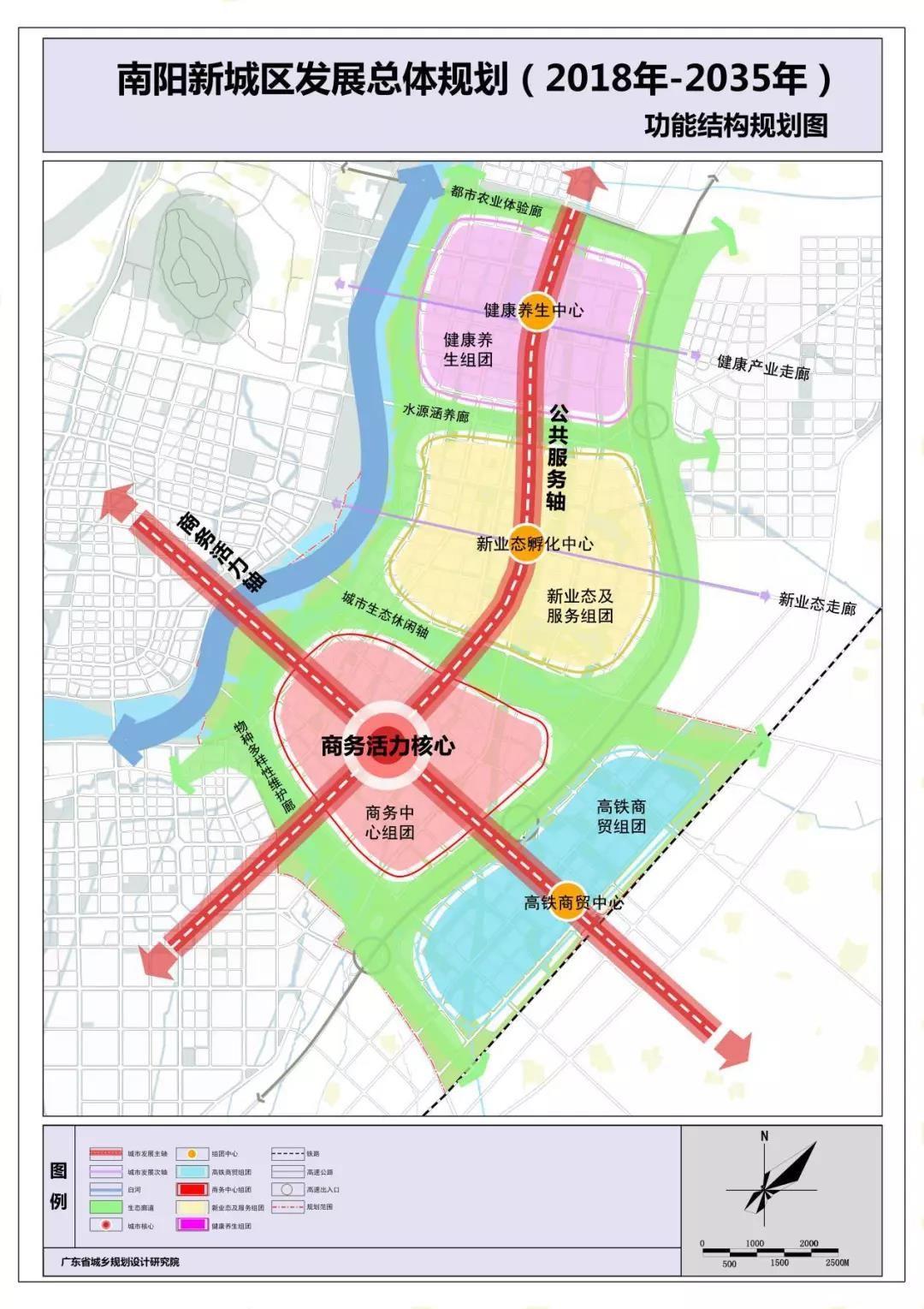 新城区功能结构规划图