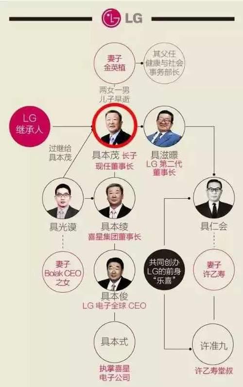 韩国王思聪继承父业,在看到遗产税的那刻傻眼