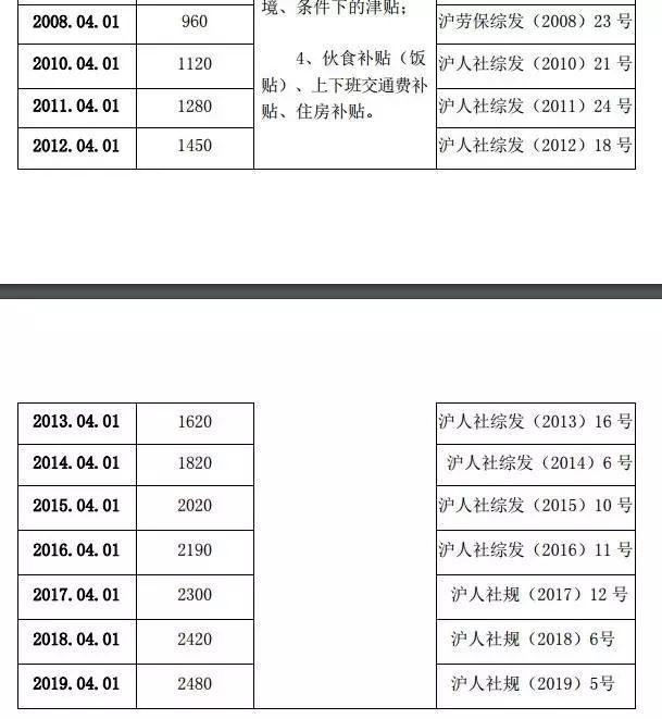 4地上调最低工资标准:上海9连涨,多地年内或跟