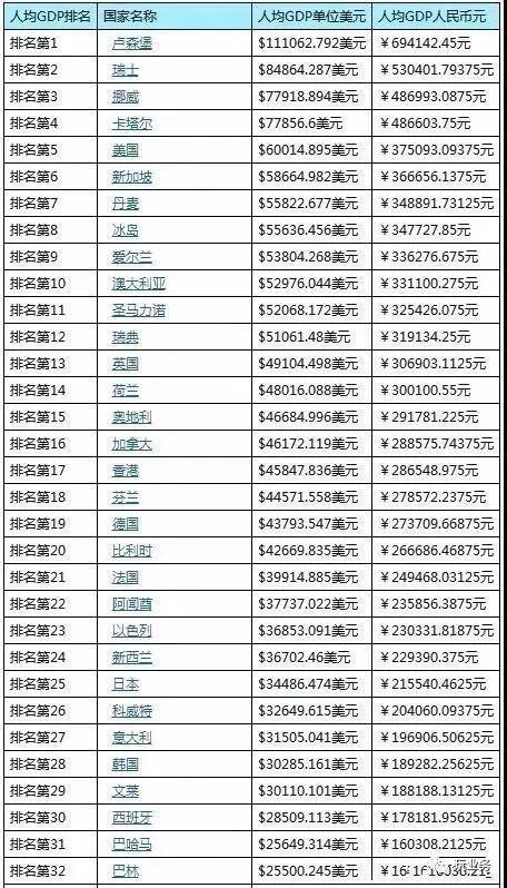 中国人均gdp世界排名_2017世界主要国家和地区GDP排名中国排第几