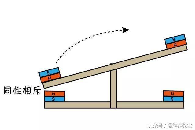 跷跷板的原理是什么_跷跷板的原理,按下就能打开灯.