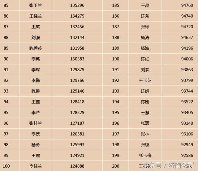 全国那个姓氏人口最多_哪个姓氏人口最多 2018中国姓氏最新排行一览