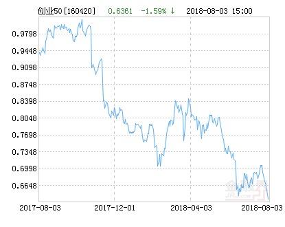 华安创业板50指数分级净值下跌1.59% 请保持