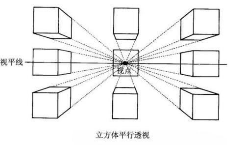 2,成角透视:成角透视也叫二点透视,即物体向视平线上某二点消失.