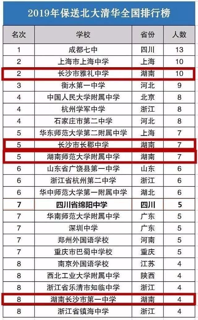 19年清华北大高中保送人数排行榜,衡中屈居第高洪雷高中天一图片