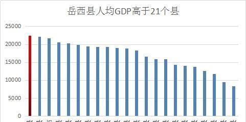 南陵gdp_芜湖地区GDP排行榜 南陵245.5亿垫底(2)