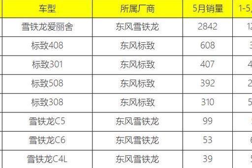 5月份法系轿车销量解读, 9款车加一起不足5000台, 新标致508折戟