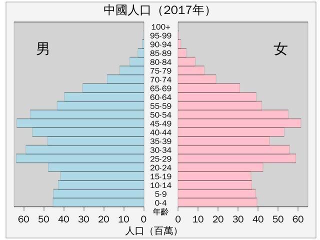 1918-2018,美国的人口增长率要高于中国