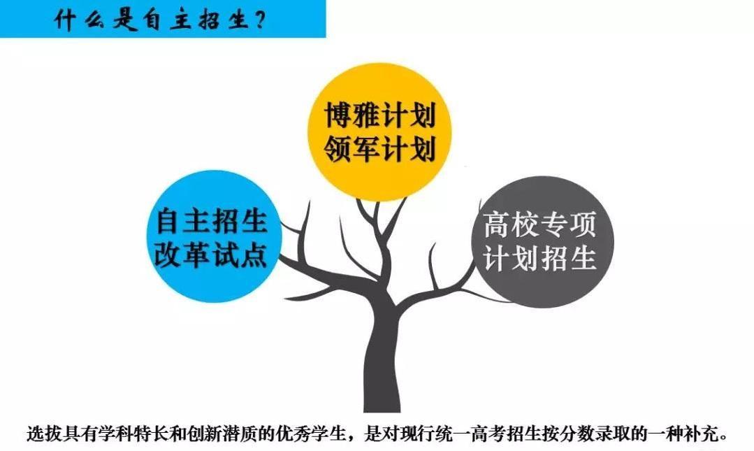 2018年清北自招领军博雅获得降分人数分析