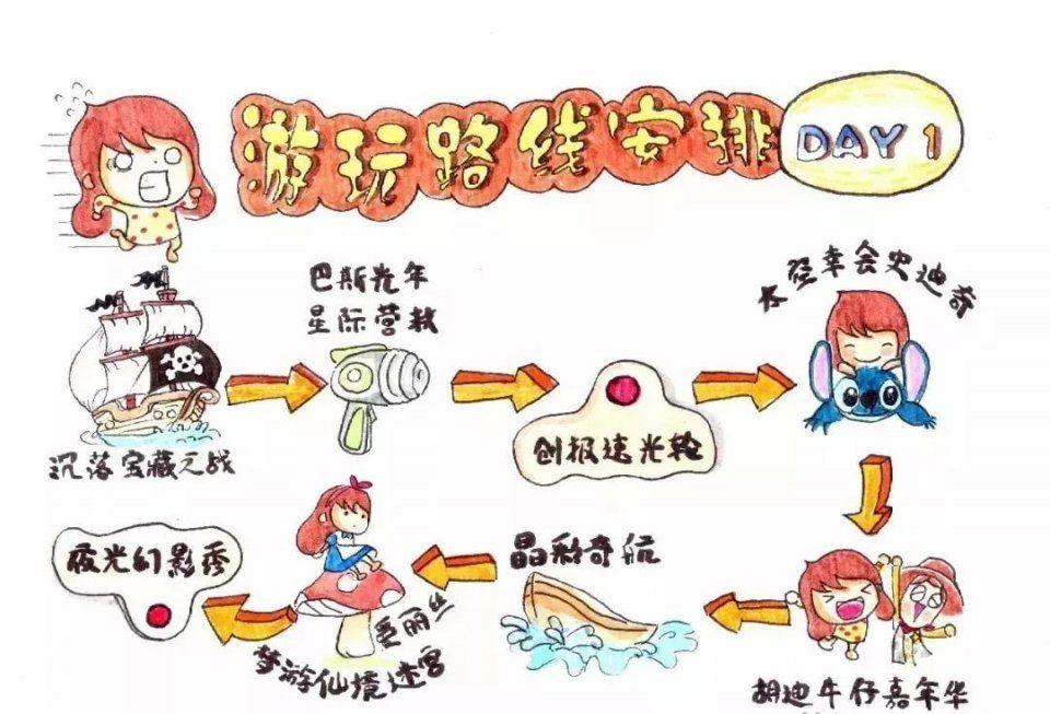 上海迪士尼手绘攻略曝光,揭秘苏州游玩迪士尼最佳姿势