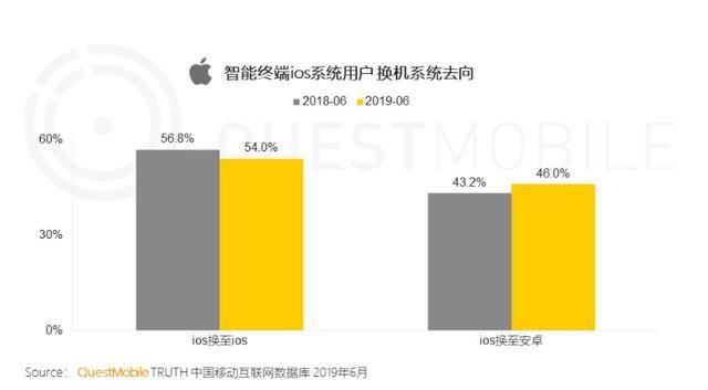 iPhone用户换机为何选了它高效、稳定、流畅是必须的