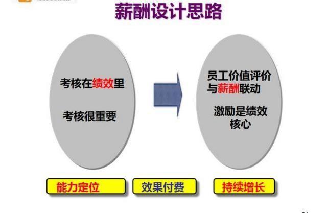 华为职位薪酬结构图