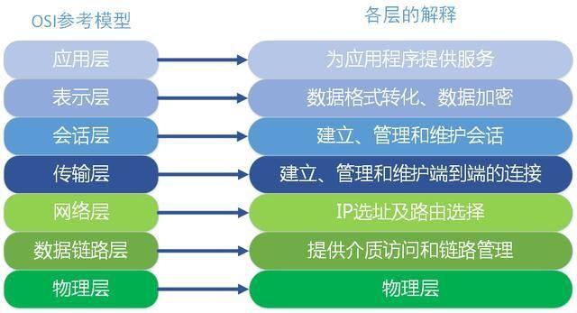 而服务器端套接字继续处于监听状态,继续接收其他客户端套接字的连接请求。扩展 HTTPS HTTPS(全称:Hyper Text Transfer Protocol over Secure Socket Layer),是以安全为目标的HTTP通道,简单讲是HTTP的安全版。即HTTP下加入SSL层,HTTPS的安全基础是SSL,因此加密的详细内容就需要SSL。 HTTPS:URL 表明它使用了HTTP,但HTTPS存在不同于HTTP的默认端口及一个加密/身份验证层(在HTTP与TCP之间)。 HTTPS使用
