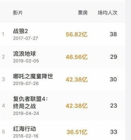 中国影史票房前三均为国产片!让人兴奋!