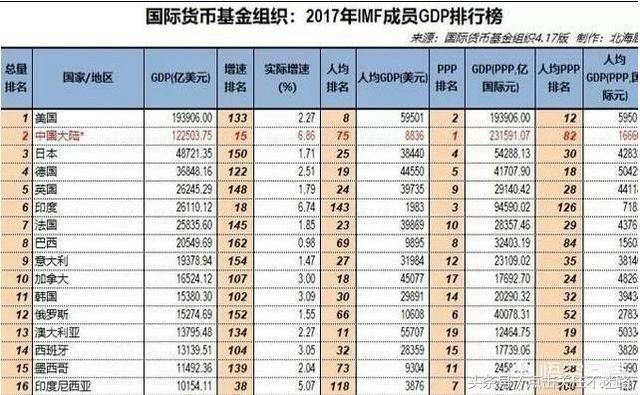 世界gdp总量排名_2019世界gdp总量排名