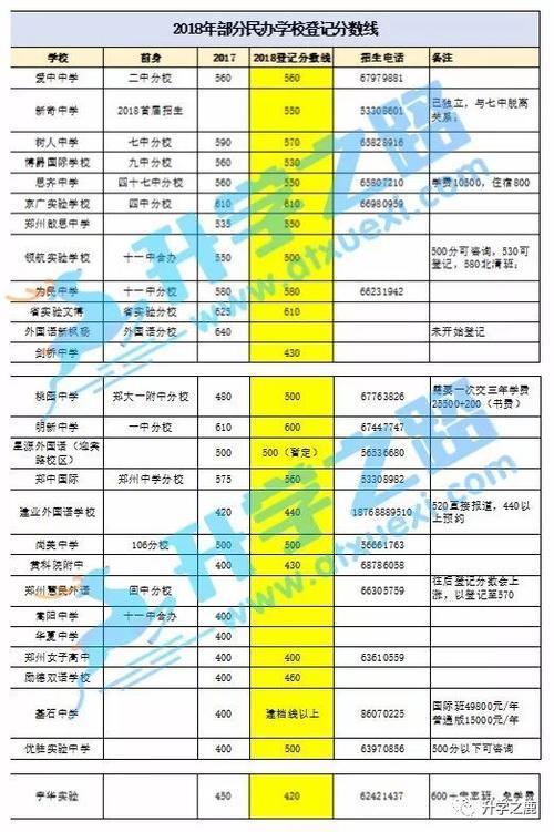 登记分数不等同于学校录取分数线,郑州普通高中最终录取分数线要在7