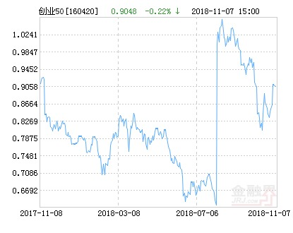 华安创业板50指数分级净值下跌1.54% 请保持