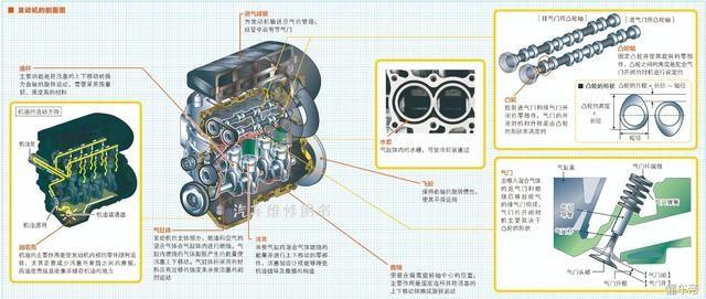 往复式发动机的工作原理是,向气缸中喷入燃油和空气的混合气体并点火,混合气体燃烧时体积膨胀,产生的能量推动活塞移动,再通过曲轴将活塞的上下移动转变为旋转运动,使发动机运转。几乎所有汽车都采用该类发动机。 发动机性能上的飞速发展比其机械零部件的进化更为显著。近年来,发动机大多采用电子控制单元(ECU,Electronic Control Unit)来控制燃油和空气的混合方法、混合气体喷入气缸的时间及喷入量,因此发动机的性能比之前有了很大的提高。 气缸中的燃烧现象 气缸指的是气缸体内的圆筒形部件,燃油和空气的