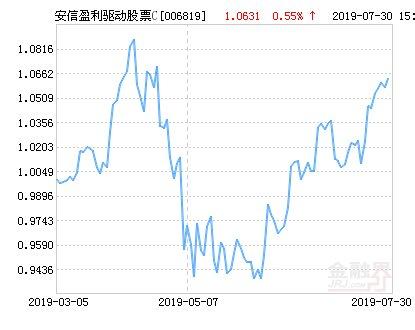 安信盈利驱动股票C净值下跌1.98%