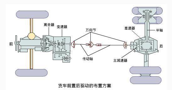 汽车基础知识手动变速箱怎么选?