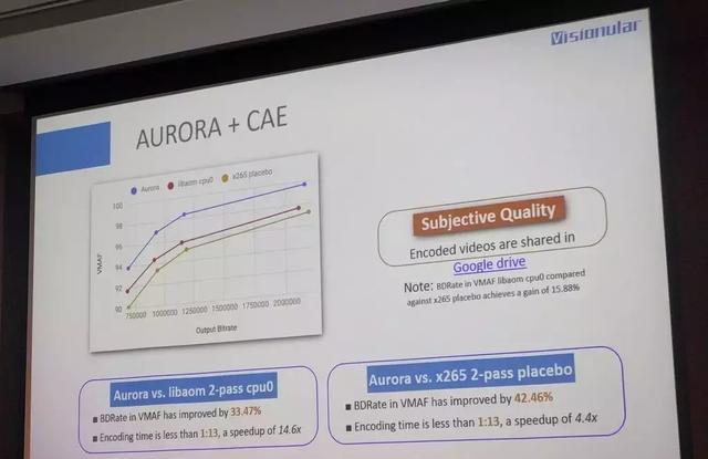 音视频文件的高光时刻:LiveVideoStackCon20视频如何大小压缩技术图片
