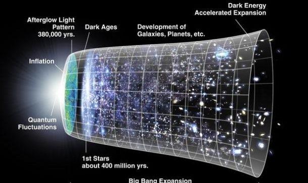 新理论认为暗物质可能起源于宇宙大爆炸之前