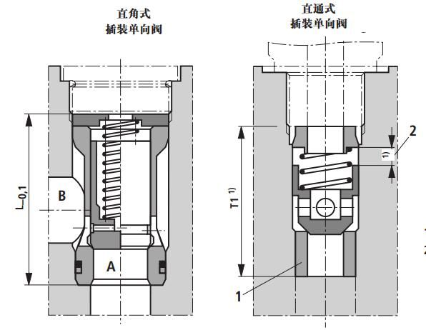 下面列举一些不同结构形式的单向阀产品.