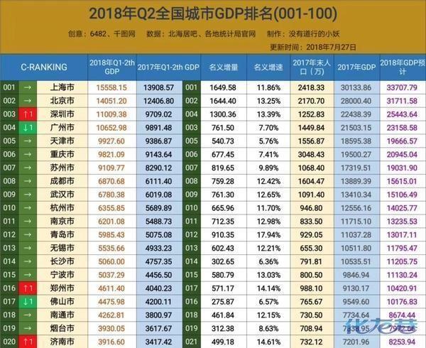 2018北方城市gdp排名 中国gdp百强城市排名图片