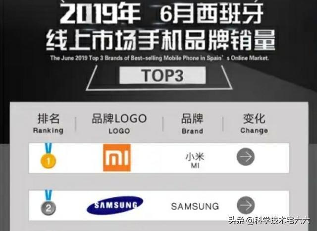 小米击败三星、苹果,成为西班牙线上手机市场第一名