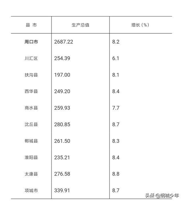 鹿邑gdp_厉害了 鹿邑 GDP总量285.5亿,全周口第一