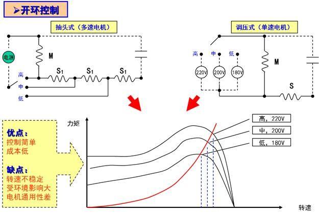 直流DC电机的基础: 空调用三相直流无刷电机原理:  直流无刷电机输出特性(电流力矩):  PAM,PWM转速控制:  转速控制:  安全规格及电机的温度规格:  电机的振动、噪音: 振动:由构造设计、零部件精度、组装精度等来决定。  共振:实机安装时、马达固有的周波数和实机固有的周波数重叠而产生的声音。 噪音、震动的测试:马达单品测试(作为参考) 整机装载测试(与所有部件精度的以及装配有关) 注:电机振动和噪音在无负荷(单独测试)和负荷状态(实机装载时)会发生变化。 关于电机的检测: 检测流程:  检