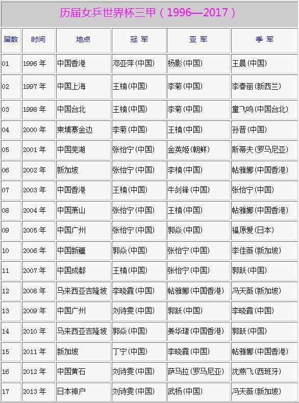 女乒世界杯历届三甲:21年20次夺冠,中国队一骑