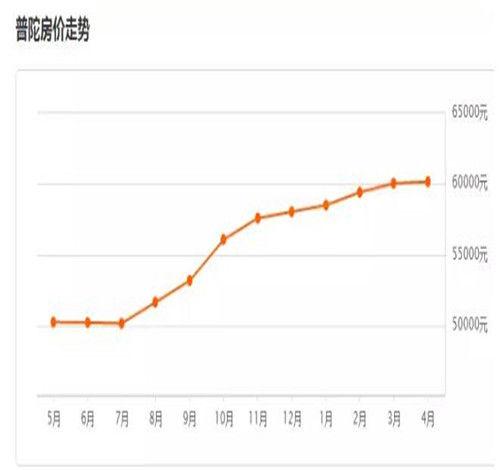 崇明房价多少钱一平米 上海各区房价大对比0