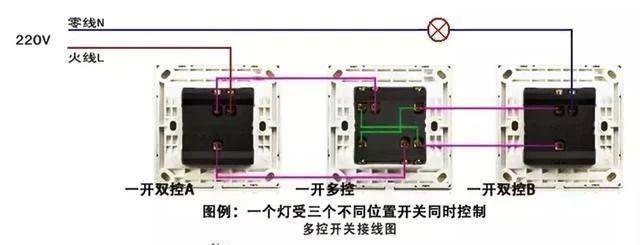 双控开关:可实现两个不同位置的开关控制同一个灯.