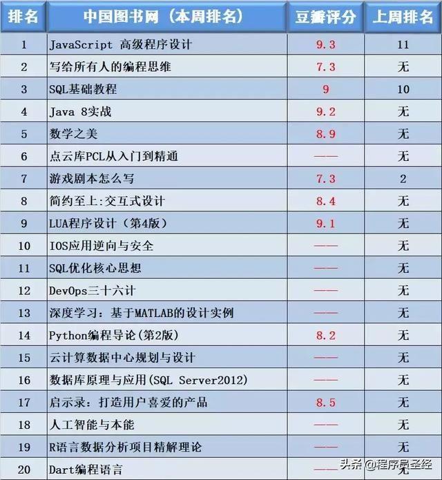 2019图书销量排行榜_计算机书籍每周销量排行榜 2018年11月02日 IT程序猿